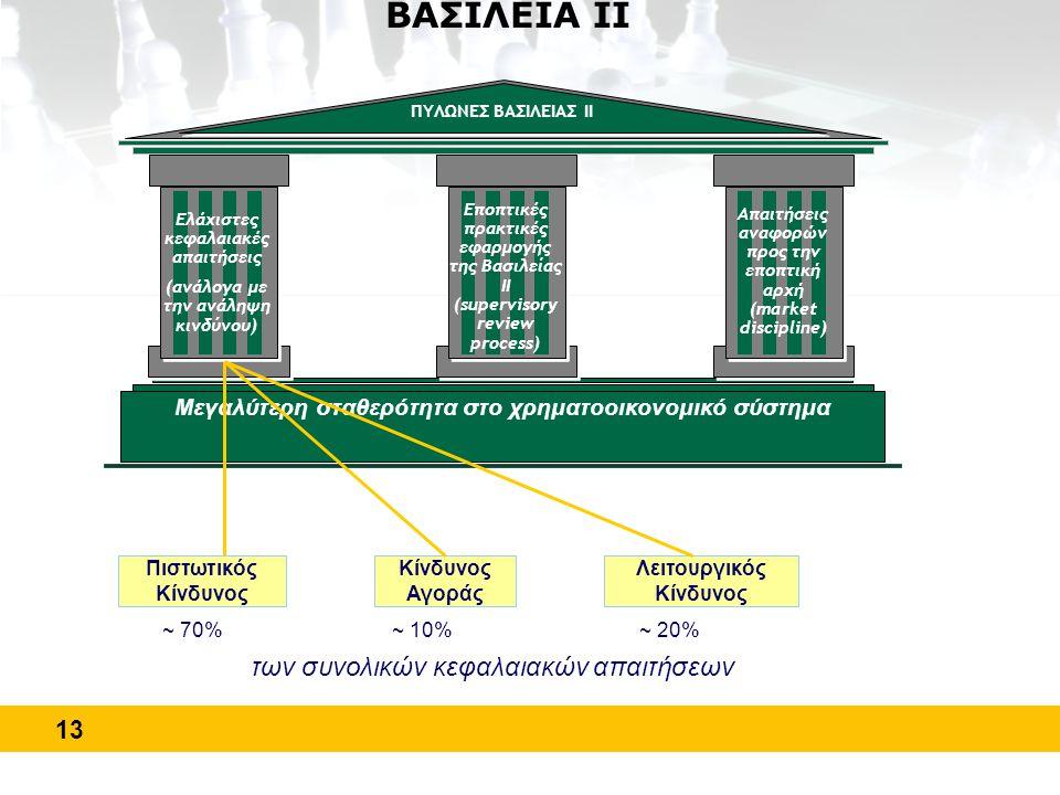 13 ΒΑΣΙΛΕΙΑ ΙΙ Μεγαλύτερη σταθερότητα στο χρηματοοικονομικό σύστημα ΠΥΛΩΝΕΣ ΒΑΣΙΛΕΙΑΣ ΙΙ Εποπτικές πρακτικές εφαρμογής της Βασιλείας ΙΙ (supervisory r
