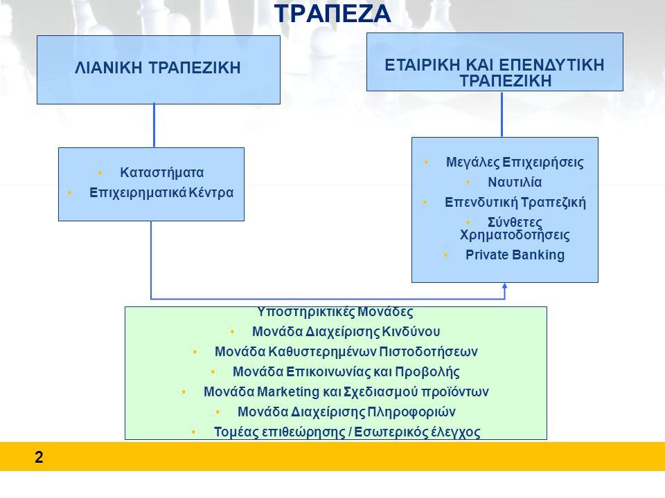 3 ΤΜΗΜΑΤΟΠΟΙΗΣΗ ΠΕΛΑΤΕΙΑΣ Πελατεία Επιχειρήσεων Πελατεία Ιδιωτών ΚΕΠ * >= € 60,000 ή ΚΕΠ+ΔΑΝ * >= € 200,000 ή ΚΕΠ * >= € 25,000 & # προϊόντων >=4 Προνομιούχα πελατεία Μεσαίες Επιχειρήσεις Μικρές επιχειρήσεις & Επαγγελματίες Μαζική πελατεία * ΚΕΠ : Καταθέσεις & Επενδύσεις, ΔΑΝ : Δανειακές Υποχρεώσεις/Πιστωτικά Υπόλοιπα Μεγάλες Επιχειρήσεις •Διακρίνονται πέντε διαφορετικές αγορές πελατών •Η προσέγγιση της πελατείας προσαρμόζεται στις ιδιαιτερότητες κάθε αγοράς •Αναπτύσσουμε συνέργιες ανάμεσα στα διάφορα τμήματα αγοράς ανάλογα με τις επαγγελματικές και προσωπικές ανάγκες κάθε επιμέρους τμήματος Εξυπηρετείται στο δίκτυο καταστημάτων