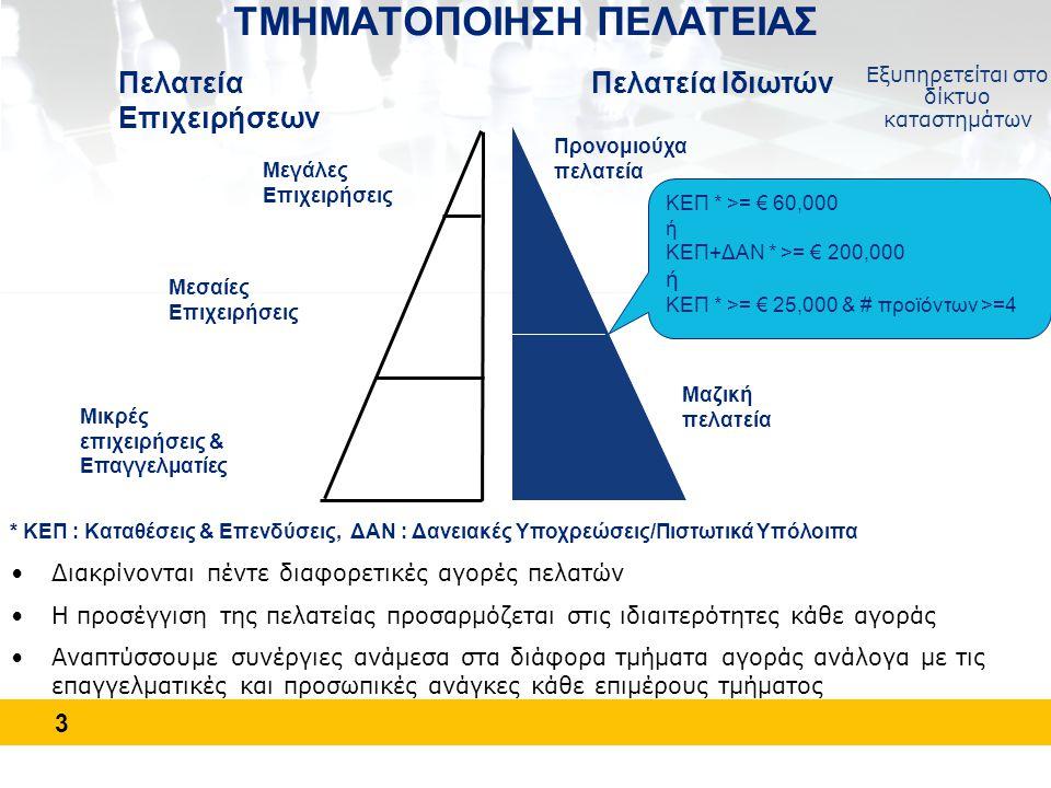 3 ΤΜΗΜΑΤΟΠΟΙΗΣΗ ΠΕΛΑΤΕΙΑΣ Πελατεία Επιχειρήσεων Πελατεία Ιδιωτών ΚΕΠ * >= € 60,000 ή ΚΕΠ+ΔΑΝ * >= € 200,000 ή ΚΕΠ * >= € 25,000 & # προϊόντων >=4 Προν