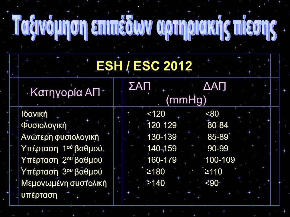 ESH / ESC 2012 Κατηγορία ΑΠ ΣΑΠ ΔΑΠ (mmHg) Ιδανική Φυσιολογική Ανώτερη φυσιολογική Υπέρταση 1 ου βαθμού Υπέρταση 2 ου βαθμού Υπέρταση 3 ου βαθμού Μεμο