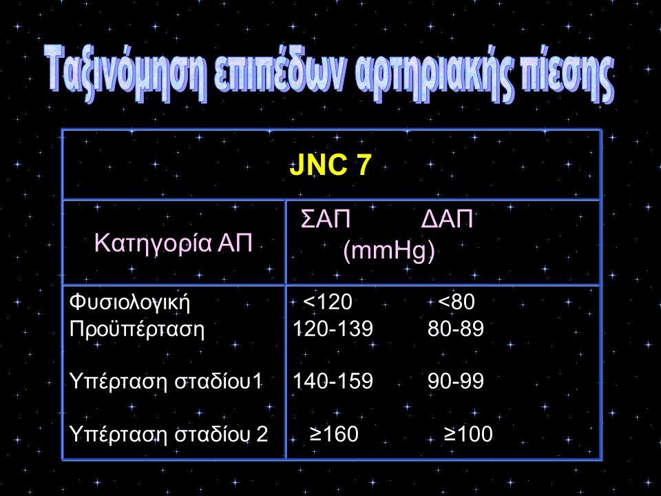 JNC 7 Κατηγορία ΑΠ ΣΑΠ ΔΑΠ (mmHg) Φυσιολογική Προϋπέρταση Υπέρταση σταδίου1 Υπέρταση σταδίου 2 <120 <80 120-139 80-89 140-159 90-99 ≥160 ≥100