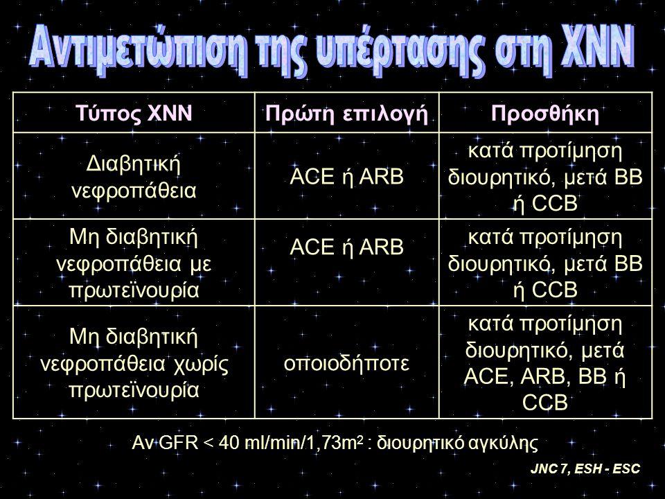 Τύπος ΧΝΝΠρώτη επιλογήΠροσθήκη Διαβητική νεφροπάθεια ACE ή ARB κατά προτίμηση διουρητικό, μετά BB ή CCB Μη διαβητική νεφροπάθεια με πρωτεϊνουρία ACE ή