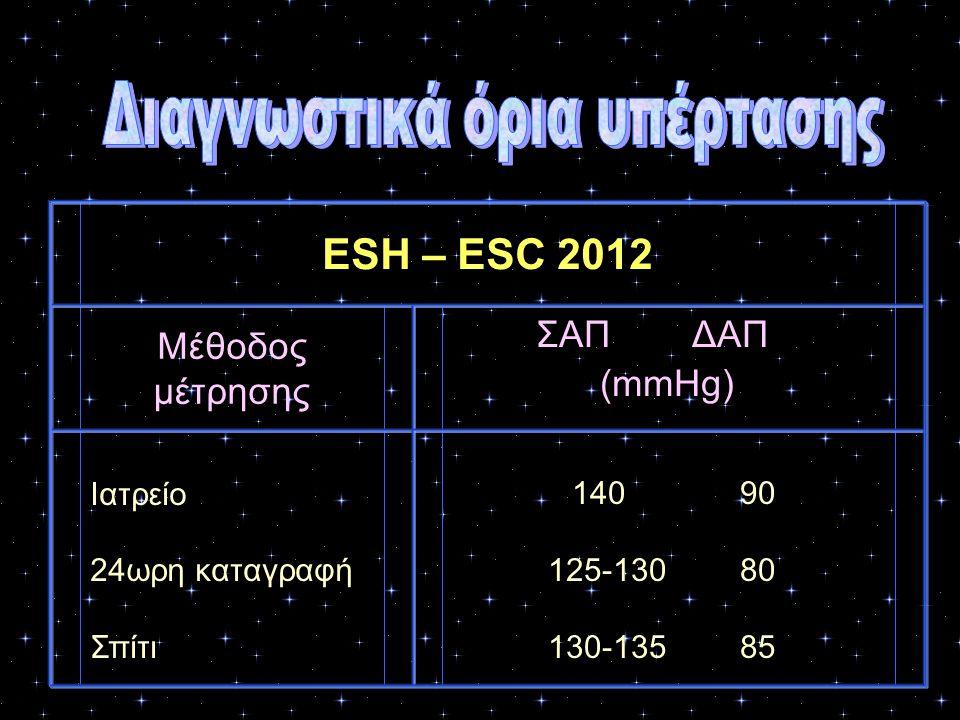ESH – ESC 2012 Μέθοδος μέτρησης ΣΑΠ ΔΑΠ (mmHg) Ιατρείο 24ωρη καταγραφή Σπίτι 14090 125-13080 130-13585