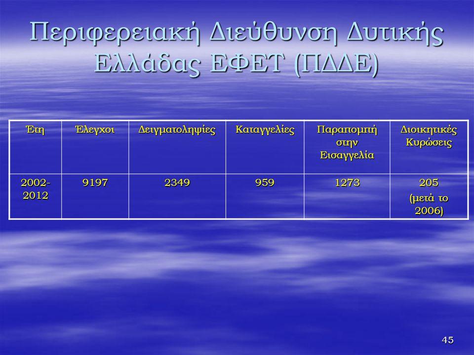 45 Περιφερειακή Διεύθυνση Δυτικής Ελλάδας ΕΦΕΤ (ΠΔΔΕ) ΈτηΈλεγχοιΔειγματοληψίεςΚαταγγελίες Παραπομπή στην Εισαγγελία Διοικητικές Κυρώσεις 2002- 2012 91
