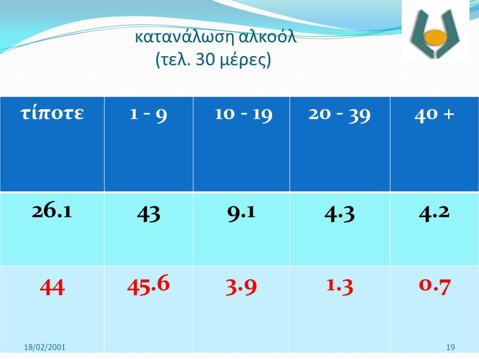 κατανάλωση αλκοόλ (τελ. 30 μέρες) τίποτε1 - 9 10 - 1920 - 39 40 + 26.1439.14.34.2 44 45.63.91.30.7 18/02/200119