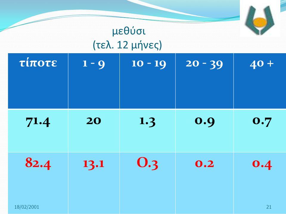 μεθύσι (τελ. 12 μήνες) τίποτε1 - 9 10 - 1920 - 39 40 + 71.4201.30.90.7 82.4 13.1Ο.30.20.4 18/02/200121