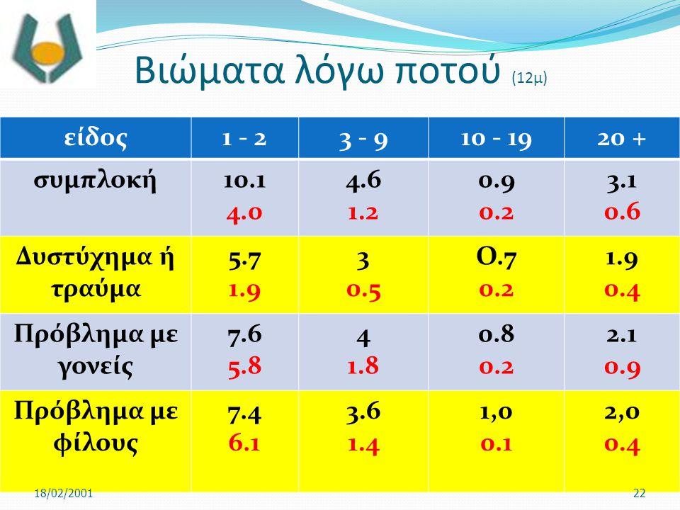 Βιώματα λόγω ποτού (12μ) είδος1 - 23 - 910 - 1920 + συμπλοκή10.1 4.0 4.6 1.2 0.9 0.2 3.1 0.6 Δυστύχημα ή τραύμα 5.7 1.9 3 0.5 Ο.7 0.2 1.9 0.4 Πρόβλημα