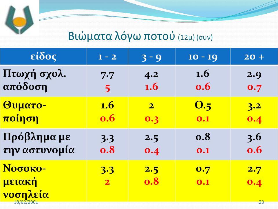Βιώματα λόγω ποτού (12μ) (συν) είδος1 - 23 - 910 - 1920 + Πτωχή σχολ. απόδοση 7.7 5 4.2 1.6 0.6 2.9 0.7 Θυματο- ποίηση 1.6 0.6 2 0.3 Ο.5 0.1 3.2 0.4 Π