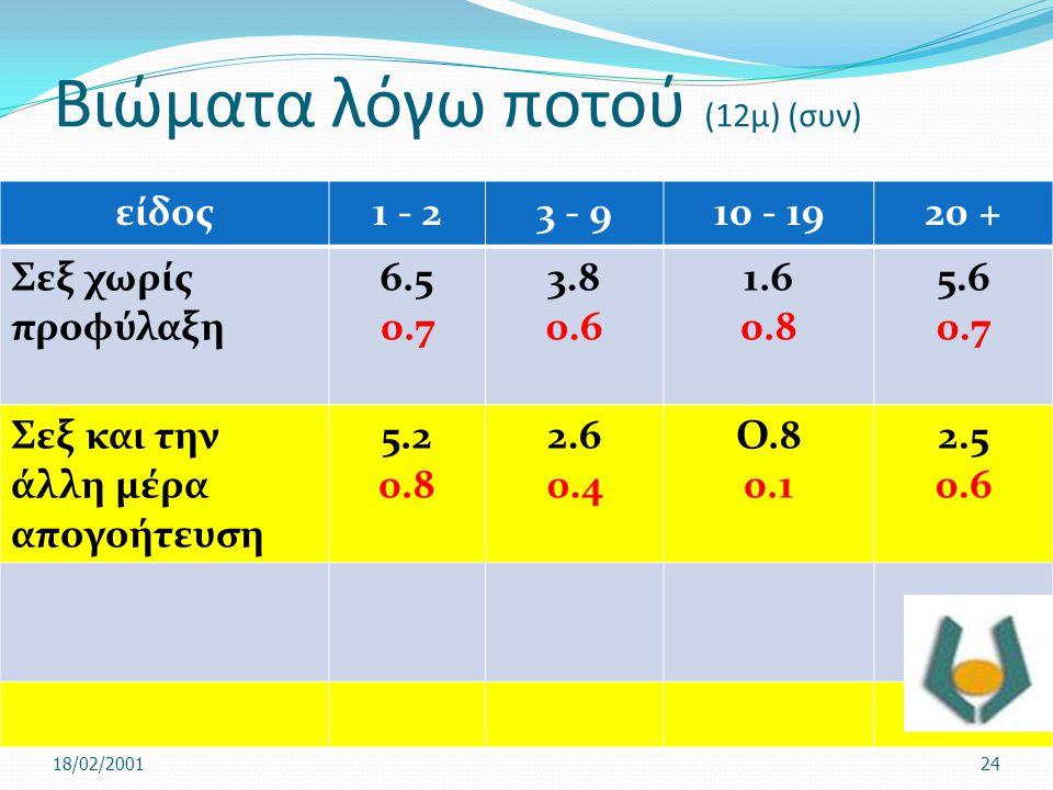 Βιώματα λόγω ποτού (12μ) (συν) είδος1 - 23 - 910 - 1920 + Σεξ χωρίς προφύλαξη 6.5 0.7 3.8 0.6 1.6 0.8 5.6 0.7 Σεξ και την άλλη μέρα απογοήτευση 5.2 0.