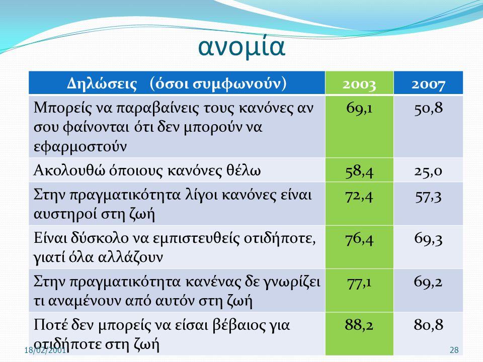 ανομία Δηλώσεις (όσοι συμφωνούν)20032007 Μπορείς να παραβαίνεις τους κανόνες αν σου φαίνονται ότι δεν μπορούν να εφαρμοστούν 69,150,8 Ακολουθώ όποιους