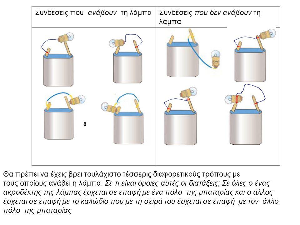 IV.Περιορισμοί: Η ανάγκη για επέκταση του μοντέλου •Β.