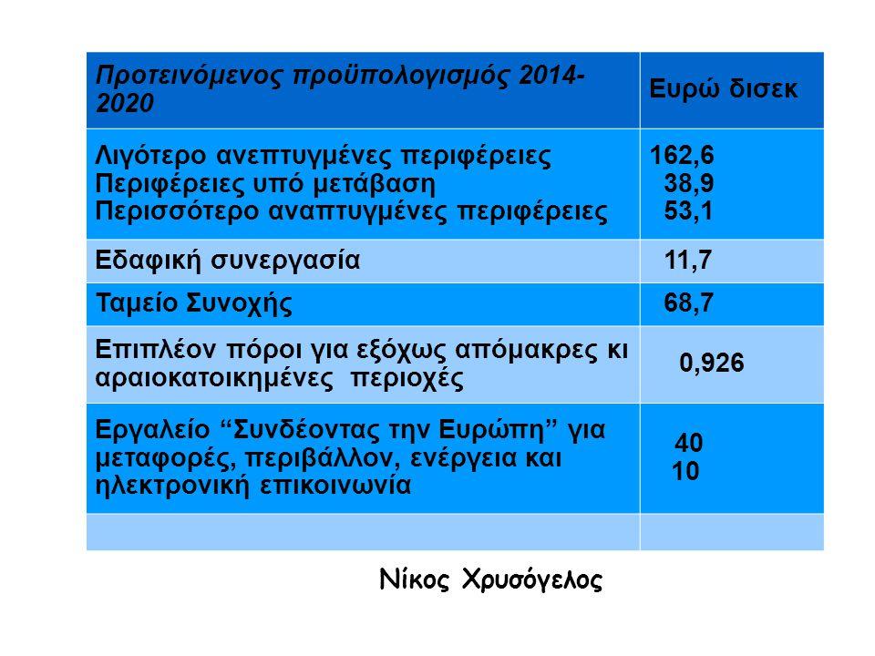 Προτεινόμενος προϋπολογισμός 2014- 2020 Ευρώ δισεκ Λιγότερο ανεπτυγμένες περιφέρειες Περιφέρειες υπό μετάβαση Περισσότερο αναπτυγμένες περιφέρειες 162,6 38,9 53,1 Εδαφική συνεργασία 11,7 Ταμείο Συνοχής 68,7 Επιπλέον πόροι για εξόχως απόμακρες κι αραιοκατοικημένες περιοχές 0,926 Εργαλείο Συνδέοντας την Ευρώπη για μεταφορές, περιβάλλον, ενέργεια και ηλεκτρονική επικοινωνία 40 10