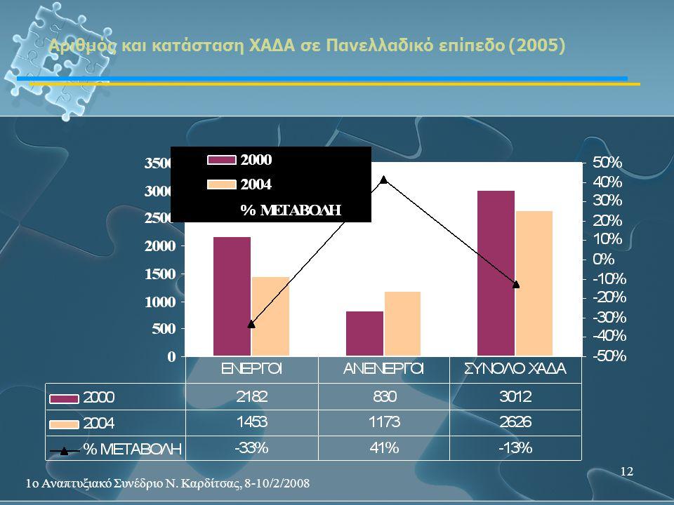 1ο Αναπτυξιακό Συνέδριο Ν. Καρδίτσας, 8-10/2/2008 12 Αριθμός και κατάσταση ΧΑΔΑ σε Πανελλαδικό επίπεδο (2005)