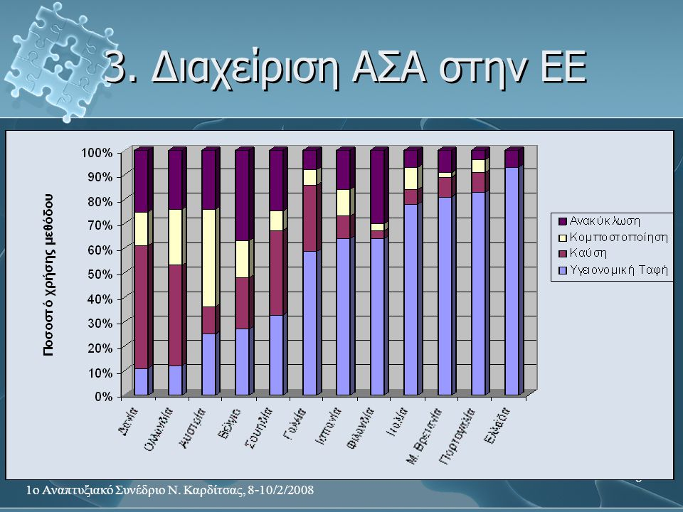1ο Αναπτυξιακό Συνέδριο Ν. Καρδίτσας, 8-10/2/2008 6 3. Διαχείριση ΑΣΑ στην ΕΕ
