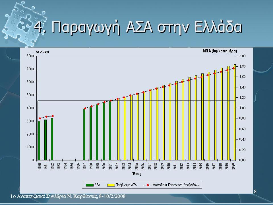 1ο Αναπτυξιακό Συνέδριο Ν. Καρδίτσας, 8-10/2/2008 8 4. Παραγωγή ΑΣΑ στην Ελλάδα