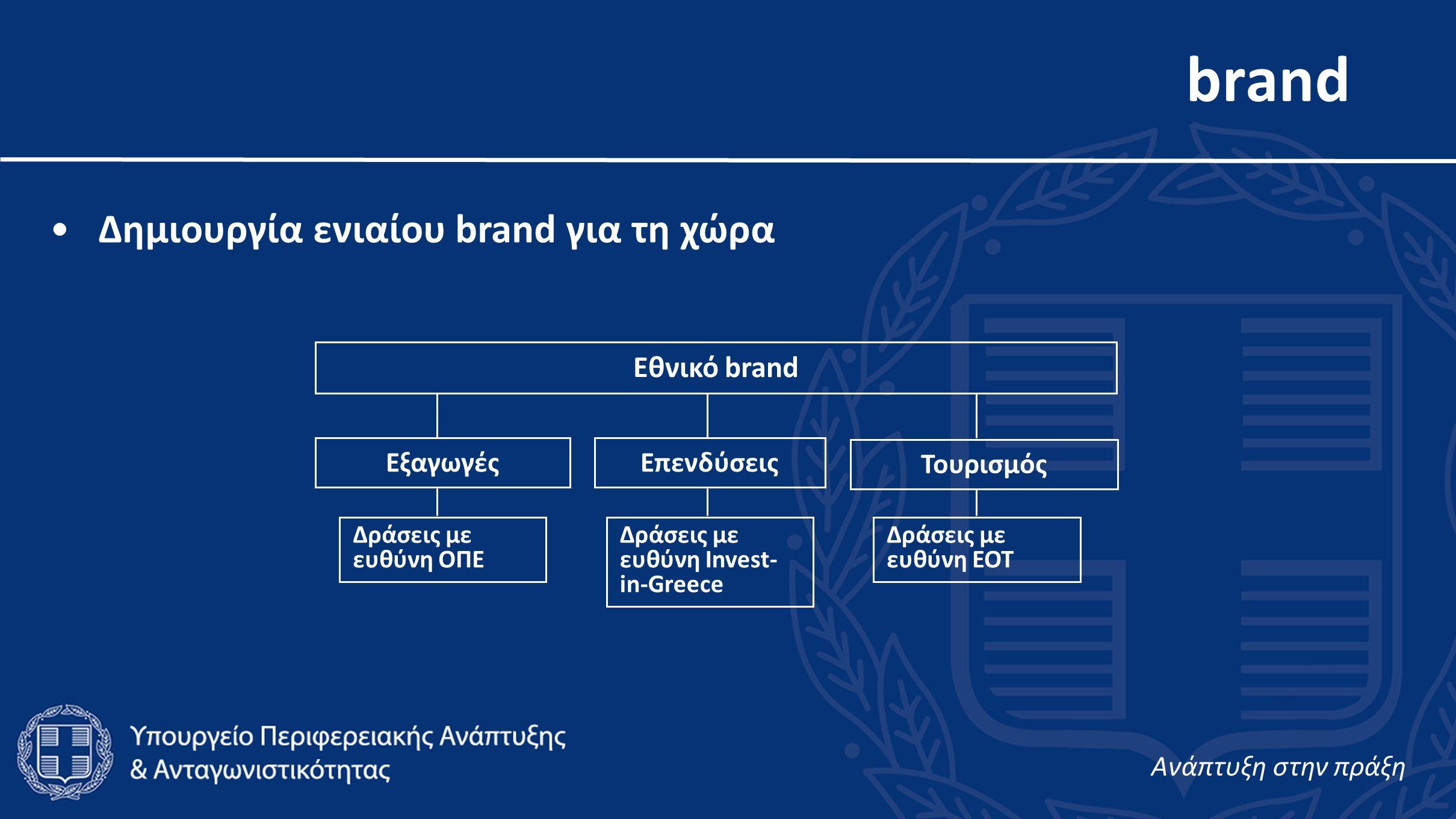 brand •Δημιουργία ενιαίου brand για τη χώρα Εθνικό brand ΕξαγωγέςΕπενδύσεις Τουρισμός Δράσεις με ευθύνη ΟΠΕ Δράσεις με ευθύνη Invest- in-Greece Δράσεις με ευθύνη ΕΟΤ Aνάπτυξη στην πράξη
