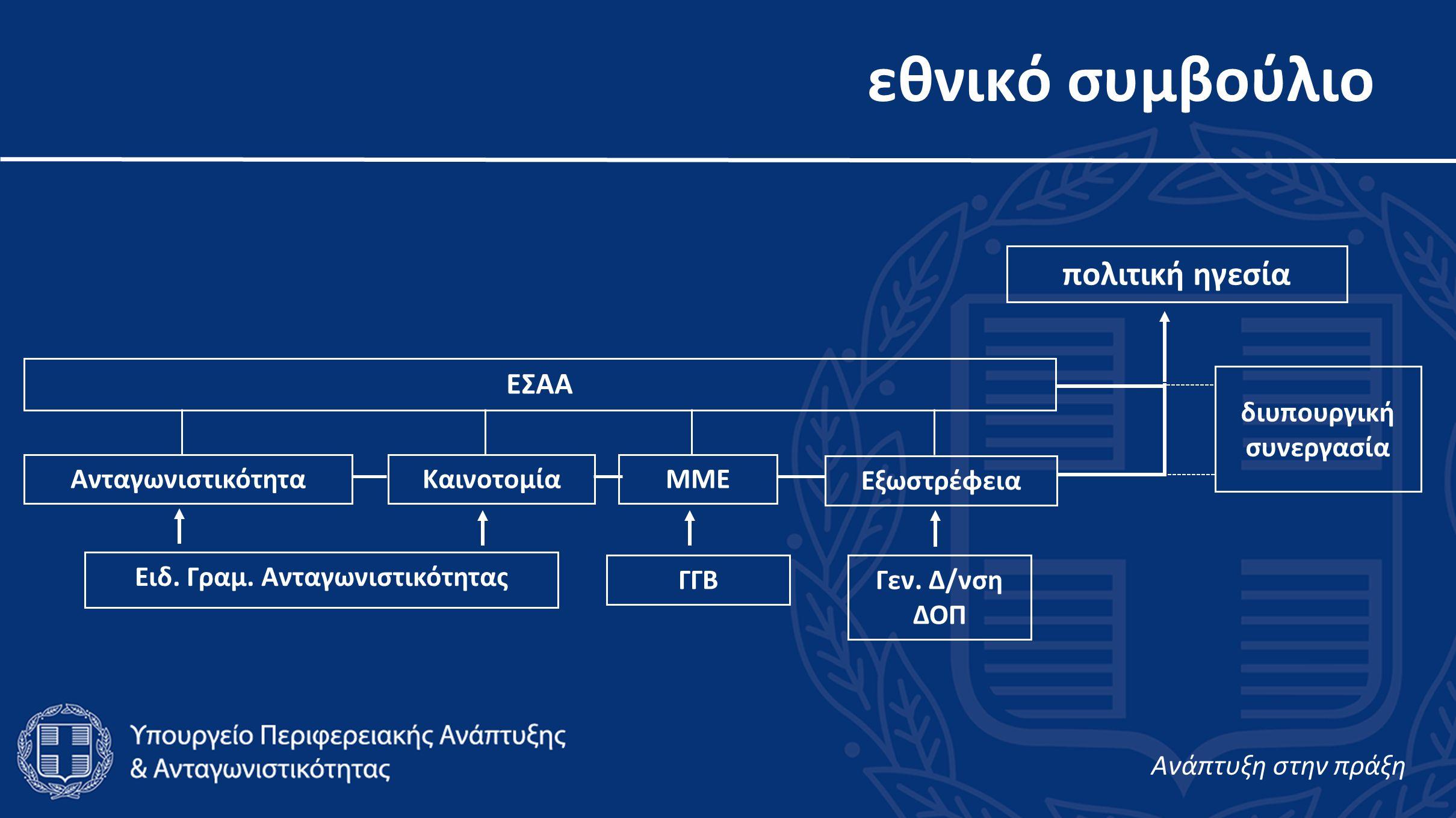 εθνικό συμβούλιο ΕΣΑΑ Καινοτομία Εξωστρέφεια ΜΜΕ Γεν.