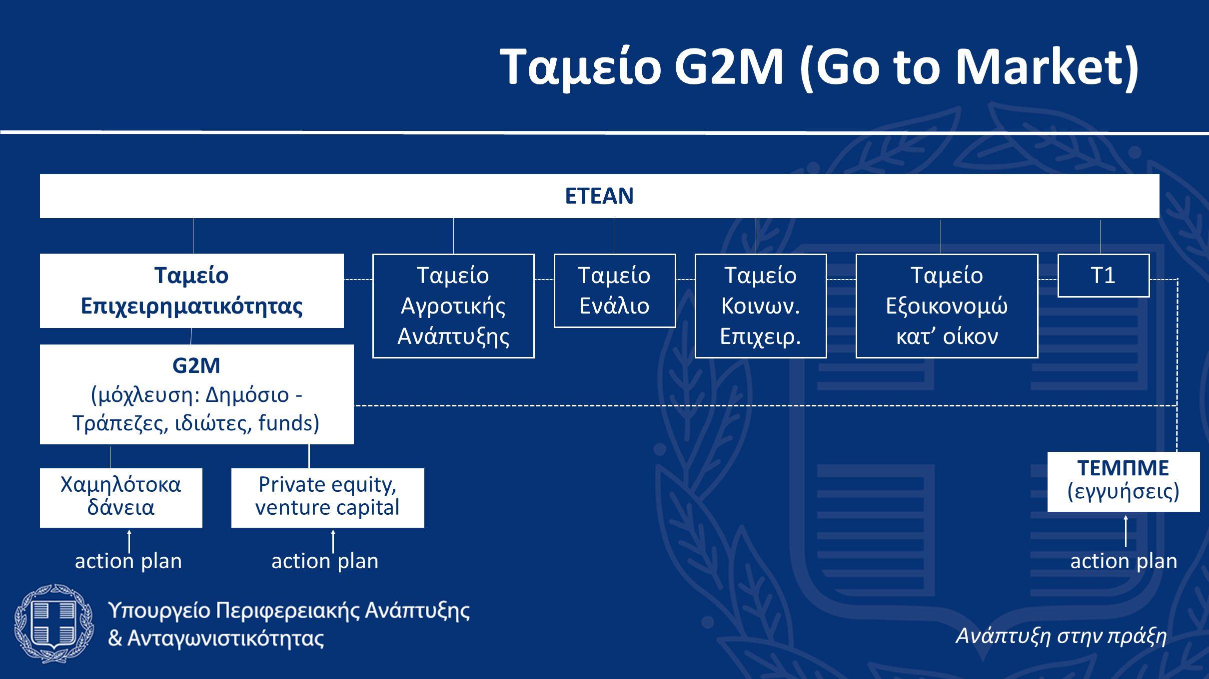 Ταμείο G2M (Go to Market) Aνάπτυξη στην πράξη ΕΤΕΑΝ G2M (μόχλευση: Δημόσιο - Τράπεζες, ιδιώτες, funds) Χαμηλότοκα δάνεια Private equity, venture capital ΤΕΜΠΜΕ (εγγυήσεις) action plan Ταμείο Επιχειρηματικότητας action plan Ταμείο Αγροτικής Ανάπτυξης Ταμείο Ενάλιο Ταμείο Κοινων.