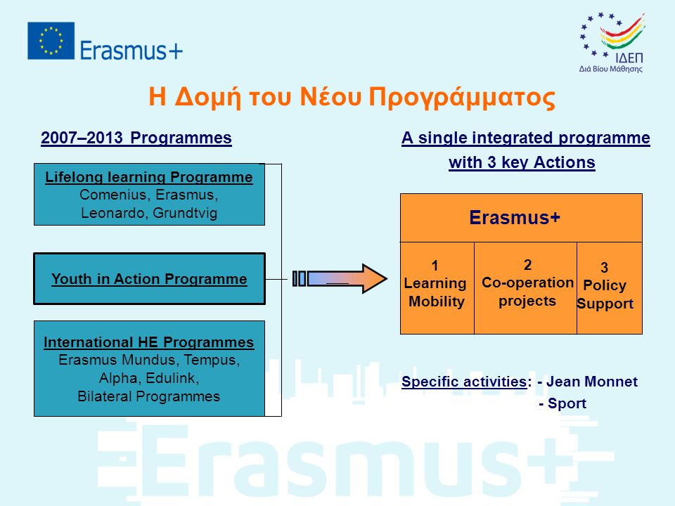 Η Δομή του Νέου Προγράμματος 2007–2013 Programmes A single integrated programme with 3 key Actions • Specific activities: - Jean Monnet - Sport Lifelo
