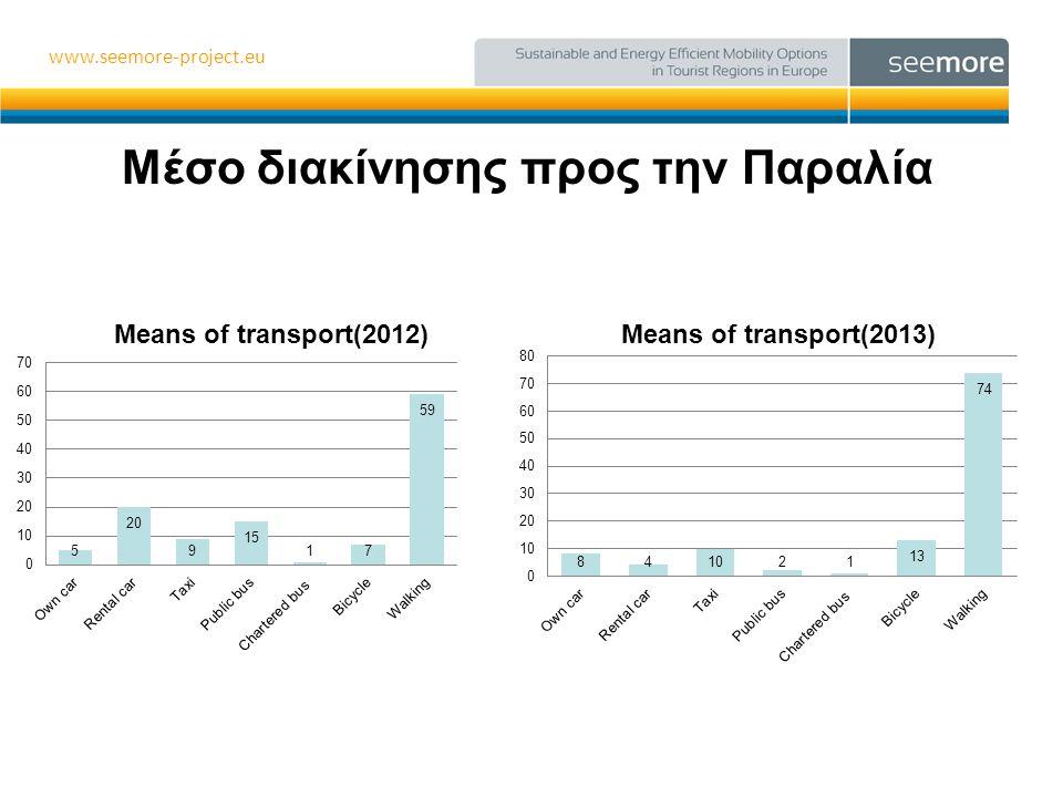 www.seemore-project.eu Γνώση υφιστάμενης κατάστασης τρόπων διακίνησης στην πόλη και δυνατότητα παροχής πληροφοριών για τα λεωφορεία •Απάντησαν 7 ξενοδοχεία
