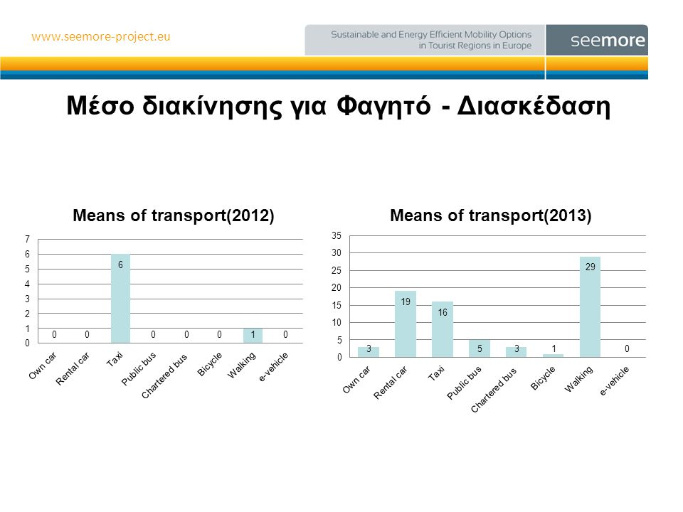 www.seemore-project.eu Γνώση υφιστάμενης κατάστασης τρόπων διακίνησης στην πόλη και δυνατότητα παροχής πληροφοριών για τα ποδήλατα •Απάντησαν 7 ξενοδοχεία
