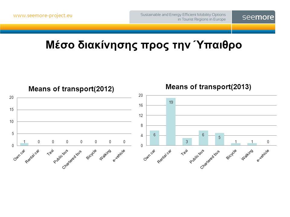 www.seemore-project.eu Γνώση υφιστάμενης κατάστασης τρόπων διακίνησης στην πόλη και δυνατότητα παροχής πληροφοριών για τους πεζόδρομους •Απάντησαν 7 ξενοδοχεία