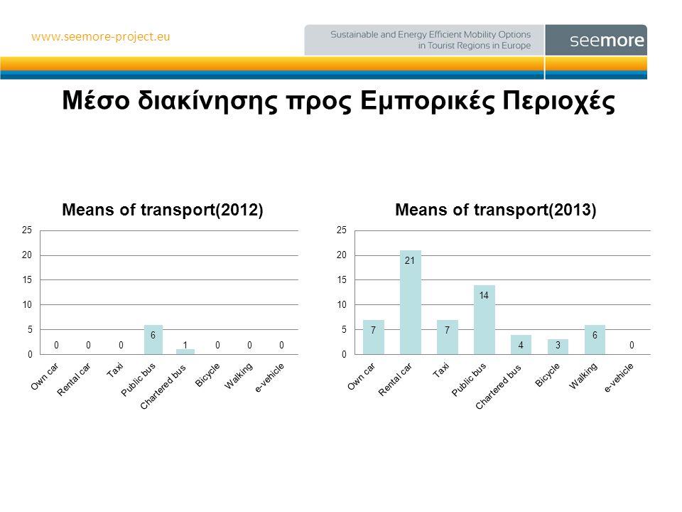 www.seemore-project.eu Προτείνετε τα λεωφορεία σαν μέσο διακίνησης? •Απάντησαν 7 ξενοδοχεία