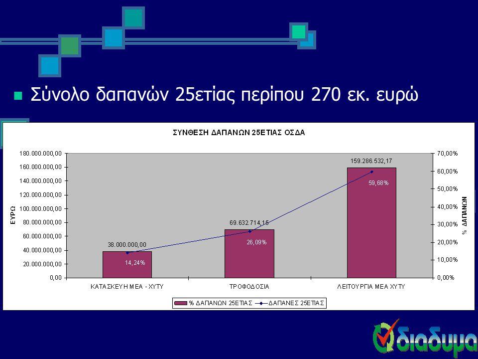  Σύνολο δαπανών 25ετίας περίπου 270 εκ. ευρώ