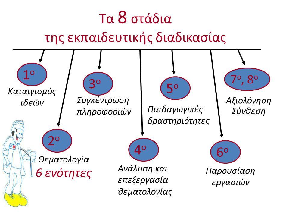 Τα 8 στάδια της εκπαιδευτικής διαδικασίας 1ο1ο Καταιγισμός ιδεών 2ο2ο Θεματολογία 6 ενότητες 3ο3ο Συγκέντρωση πληροφοριών 4ο4ο Ανάλυση και επεξεργασία
