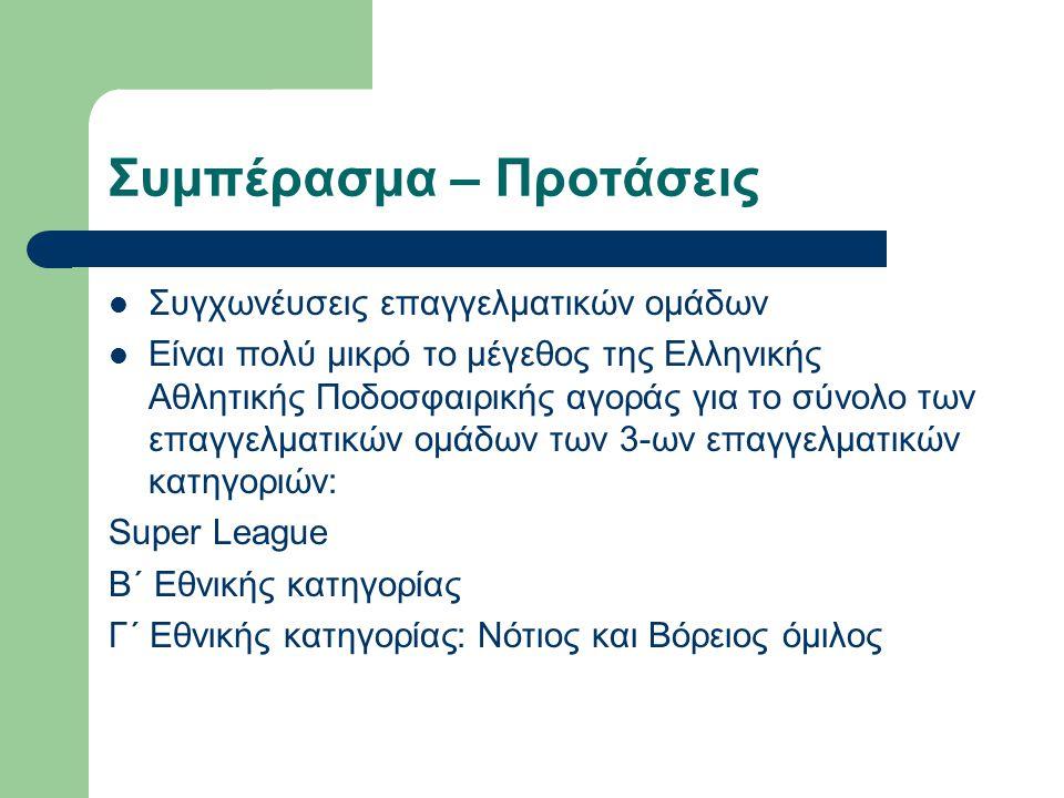 Συμπέρασμα – Προτάσεις  Συγχωνέυσεις επαγγελματικών ομάδων  Είναι πολύ μικρό το μέγεθος της Ελληνικής Αθλητικής Ποδοσφαιρικής αγοράς για το σύνολο τ
