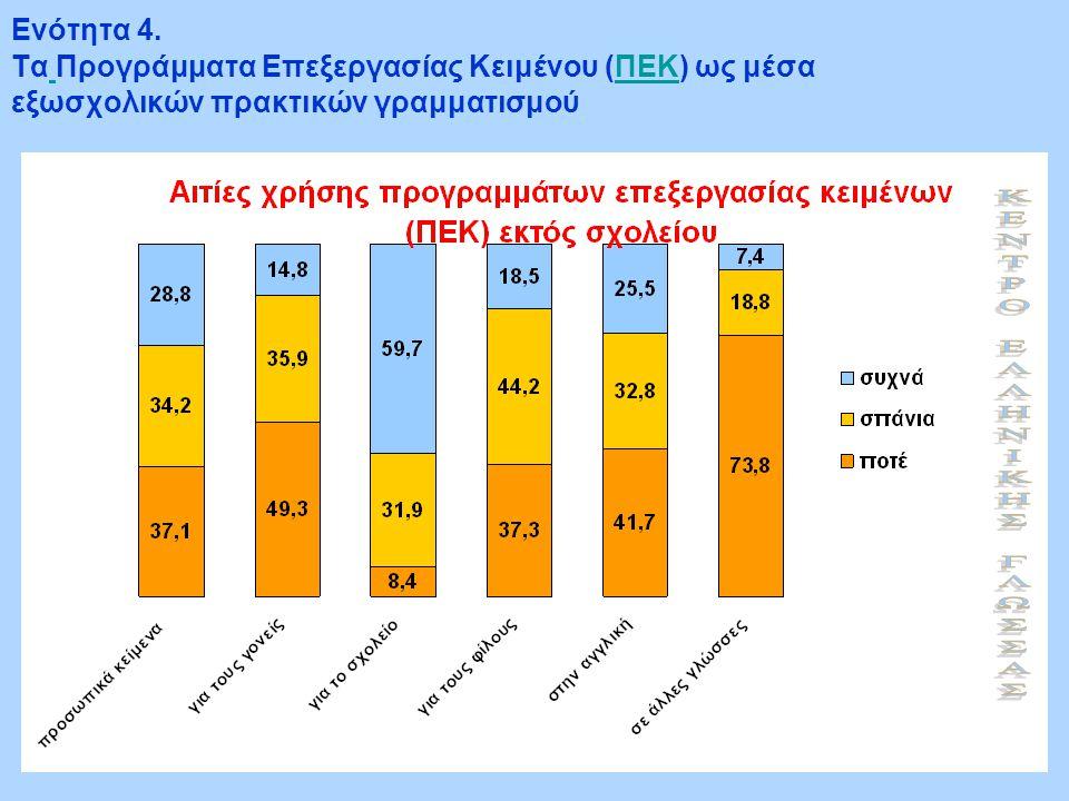 Ενότητα 4. Τα Προγράμματα Επεξεργασίας Κειμένου (ΠΕΚ) ως μέσα εξωσχολικών πρακτικών γραμματισμού ΠΕΚ