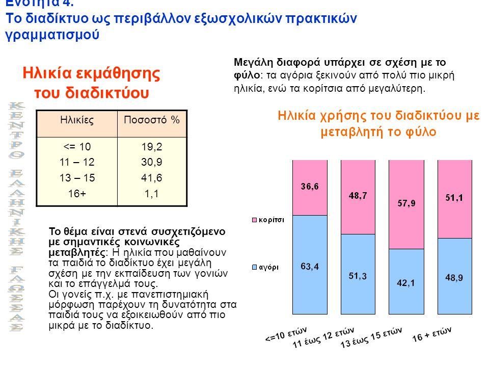 Ενότητα 4. Το διαδίκτυο ως περιβάλλον εξωσχολικών πρακτικών γραμματισμού Ηλικία εκμάθησης του διαδικτύου ΗλικίεςΠοσοστό % <= 10 11 – 12 13 – 15 16+ 19
