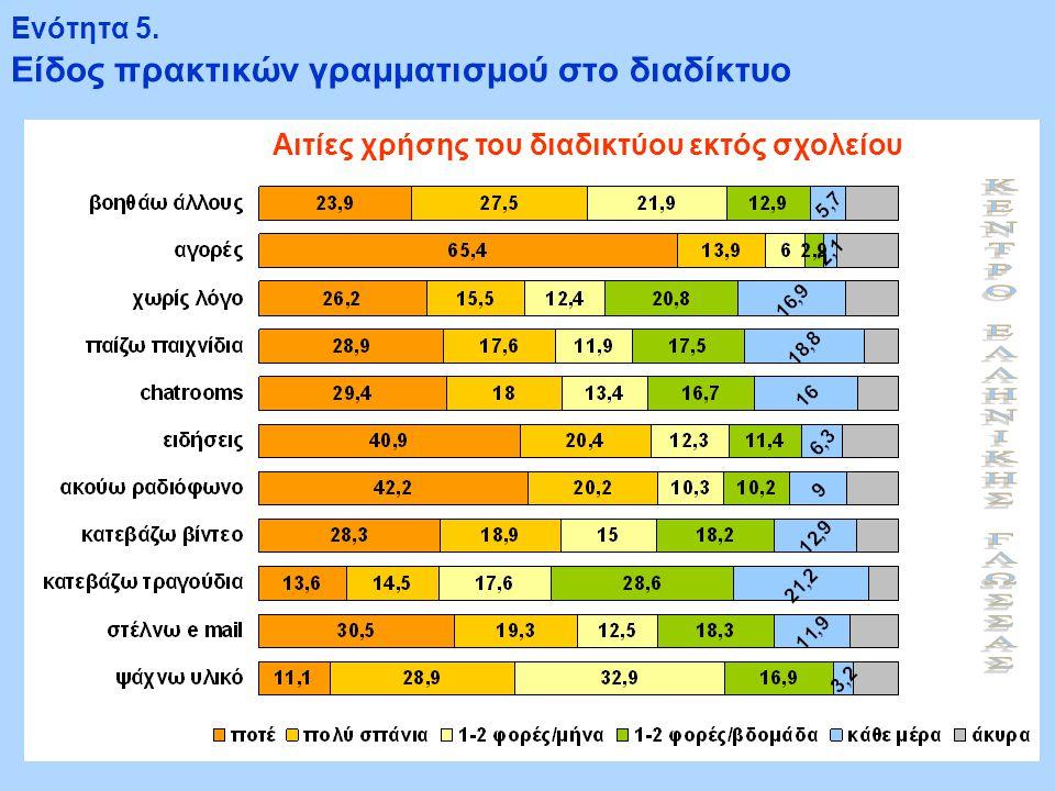 Ενότητα 5. Είδος πρακτικών γραμματισμού στο διαδίκτυο Αιτίες χρήσης του διαδικτύου εκτός σχολείου