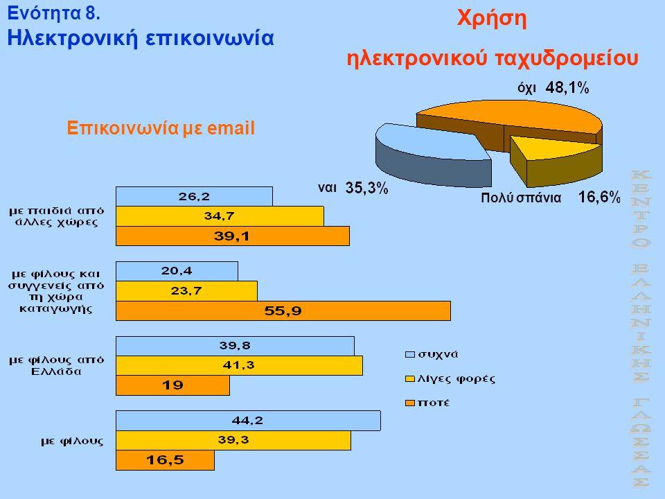 Ενότητα 8. Ηλεκτρονική επικοινωνία Χρήση ηλεκτρονικού ταχυδρομείου Επικοινωνία με email Πολύ σπάνια όχι ναι