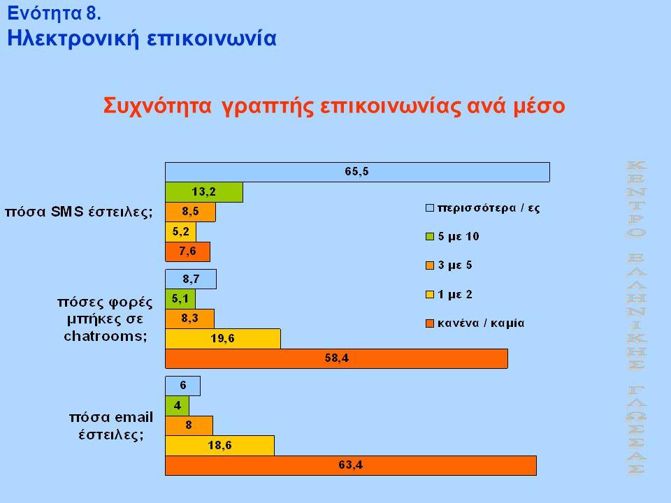 Ενότητα 8. Ηλεκτρονική επικοινωνία Συχνότητα γραπτής επικοινωνίας ανά μέσο