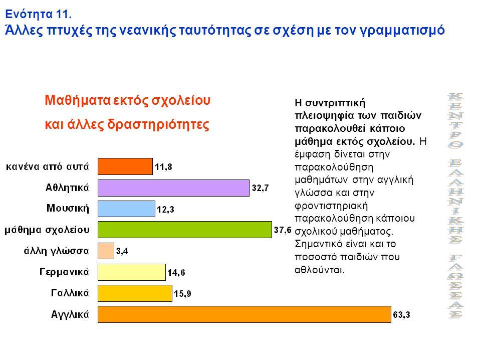 Ενότητα 11. Άλλες πτυχές της νεανικής ταυτότητας σε σχέση με τον γραμματισμό Μαθήματα εκτός σχολείου και άλλες δραστηριότητες Η συντριπτική πλειοψηφία