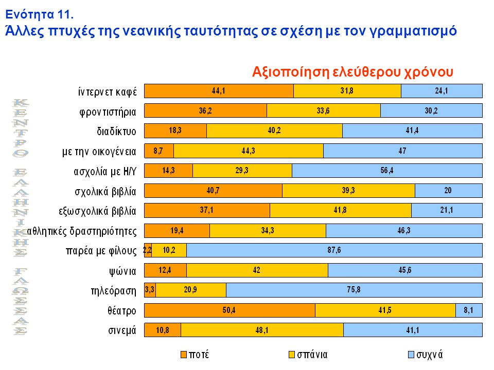 Ενότητα 11. Άλλες πτυχές της νεανικής ταυτότητας σε σχέση με τον γραμματισμό Αξιοποίηση ελεύθερου χρόνου