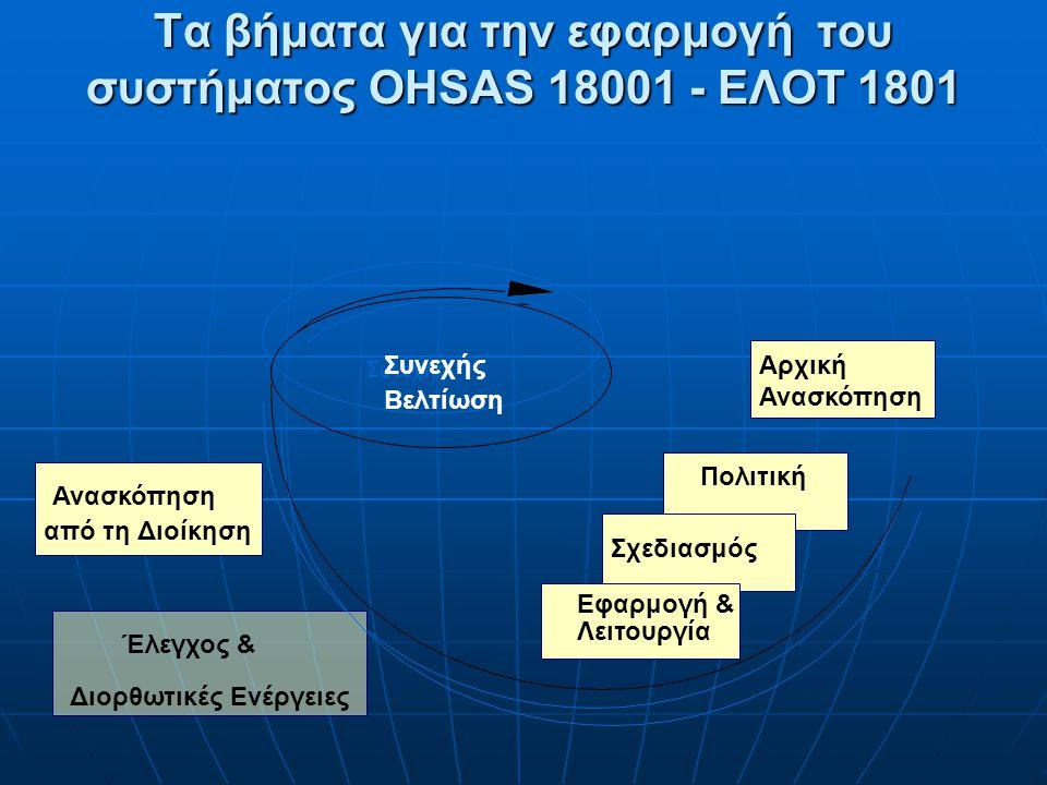 Τα βήματα για την εφαρμογή του συστήματος OHSAS 18001 - ΕΛΟΤ 1801 Αρχική Ανασκόπηση Πολιτική Σχεδιασμός Συνεχής Βελτίωση Έλεγχος & Διορθωτικές Ενέργει