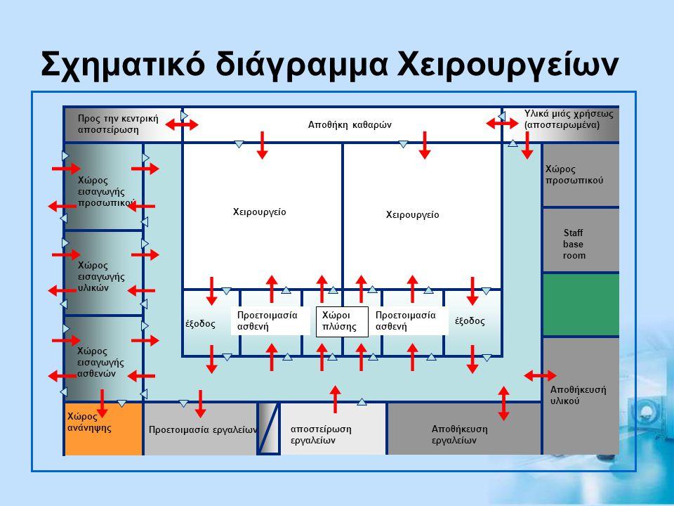 Σχηματικό διάγραμμα Χειρουργείων Προς την κεντρική αποστείρωση Αποθήκη καθαρών Υλικά μιάς χρήσεως (αποστειρωμένα) Χώρος προσωπικού Staff base room Απο