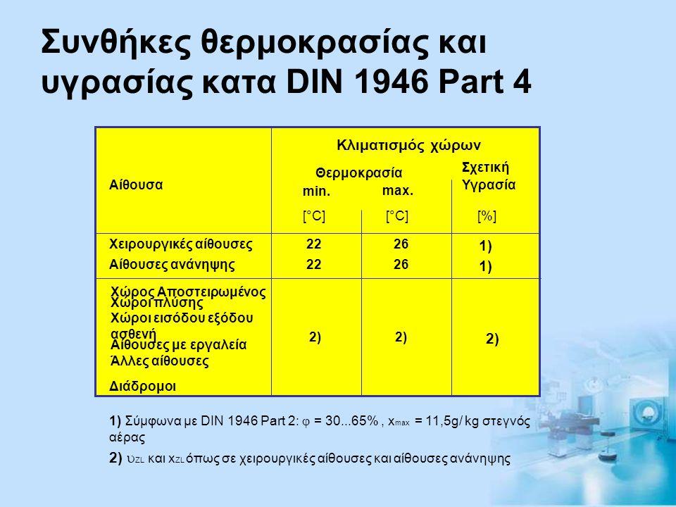 Συνθήκες θερμοκρασίας και υγρασίας κατα DIN 1946 Part 4 Κλιματισμός χώρων Θερμοκρασία Σχετική min. max. [°C] [%] Αίθουσα Χειρουργικές αίθουσες Αίθουσε