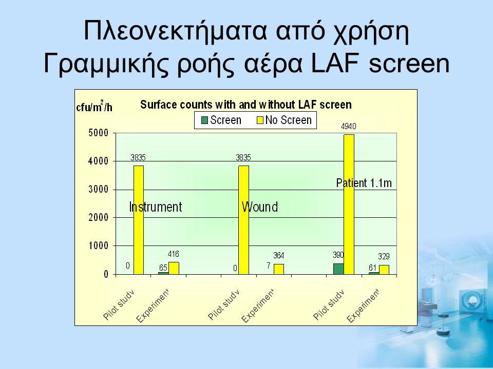 Πλεονεκτήματα από χρήση Γραμμικής ροής αέρα LAF screen