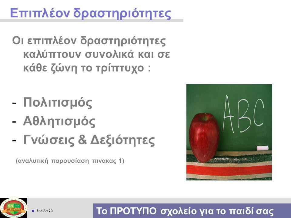  Σελίδα 20 Επιπλέον δραστηριότητες Το ΠΡΟΤΥΠΟ σχολείο για το παιδί σας Οι επιπλέον δραστηριότητες καλύπτουν συνολικά και σε κάθε ζώνη το τρίπτυχο : -