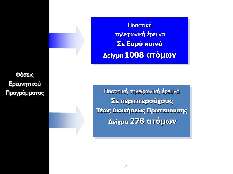 2ΦάσειςΕρευνητικούΠρογράμματοςΠοσοτική τηλεφωνική έρευνα Σε Ευρύ κοινό Δείγμα 1008 ατόμων Ποσοτική τηλεφωνική έρευνα Σε Ευρύ κοινό Δείγμα 1008 ατόμων Ποσοτική τηλεφωνική έρευνα Σε περιπτερούχους Τέως Διοικήσεως Πρωτευούσης Δείγμα 278 ατόμων Ποσοτική τηλεφωνική έρευνα Σε περιπτερούχους Τέως Διοικήσεως Πρωτευούσης Δείγμα 278 ατόμων