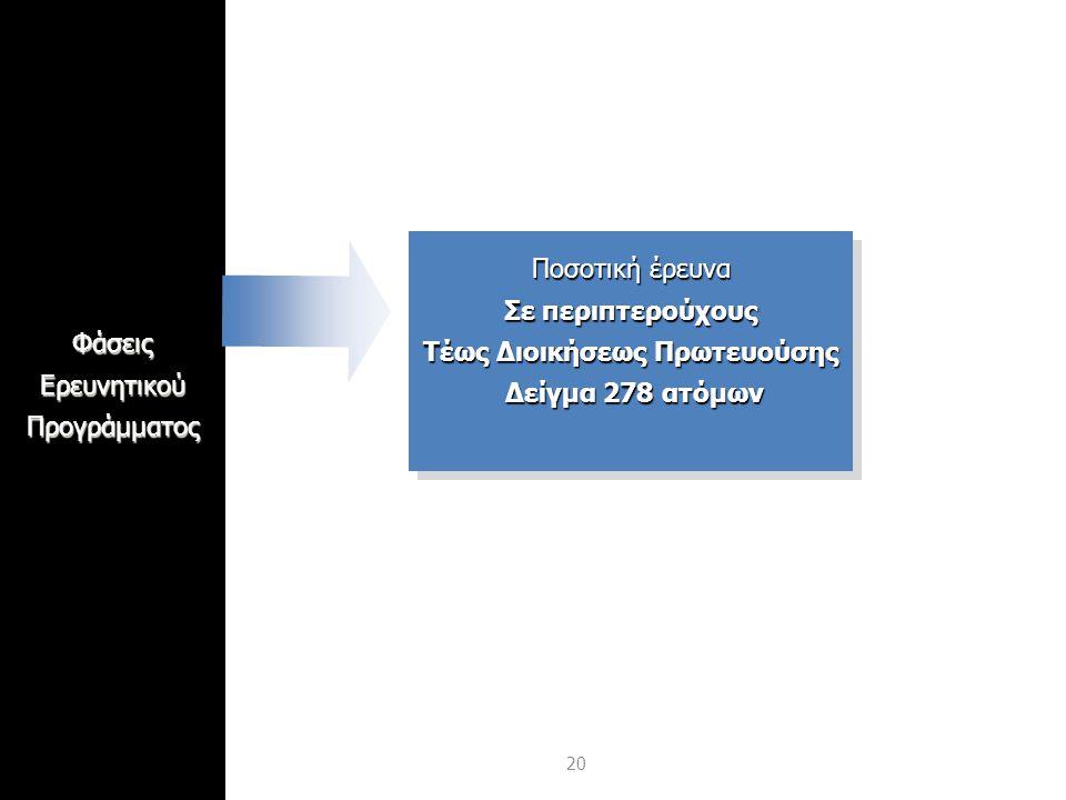 20ΦάσειςΕρευνητικούΠρογράμματος Ποσοτική έρευνα Σε περιπτερούχους Τέως Διοικήσεως Πρωτευούσης Δείγμα 278 ατόμων Ποσοτική έρευνα Σε περιπτερούχους Τέως