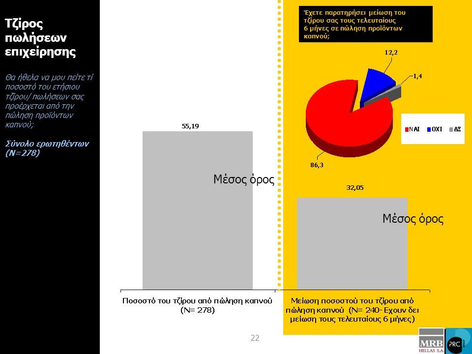 22 Τζίρος πωλήσεων επιχείρησης Θα ήθελα να μου πείτε τί ποσοστό του ετήσιου τζίρου/ πωλήσεων σας προέρχεται από την πώληση προϊόντων καπνού; Σύνολο ερωτηθέντων (Ν=278) Έχετε παρατηρήσει μείωση του τζίρου σας τους τελευταίους 6 μήνες σε πώληση προϊόντων καπνού; Μέσος όρος