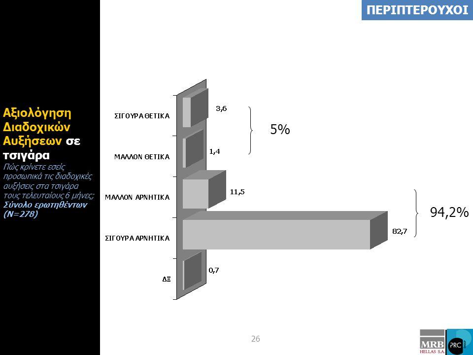 26 Αξιολόγηση Διαδοχικών Αυξήσεων σε τσιγάρα Πώς κρίνετε εσείς προσωπικά τις διαδοχικές αυξήσεις στα τσιγάρα τους τελευταίους 6 μήνες; Σύνολο ερωτηθέντων (Ν=278) 5%5% 94,2% ΠΕΡΙΠΤΕΡΟΥΧΟΙ