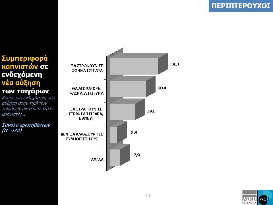 29 Συμπεριφορά καπνιστών σε ενδεχόμενη νέα αύξηση των τσιγάρων Και σε μια ενδεχόμενη νέα αύξηση στην τιμή των τσιγάρων πιστεύετε ότι οι καπνιστές… Σύνολο ερωτηθέντων (Ν=278) ΠΕΡΙΠΤΕΡΟΥΧΟΙ