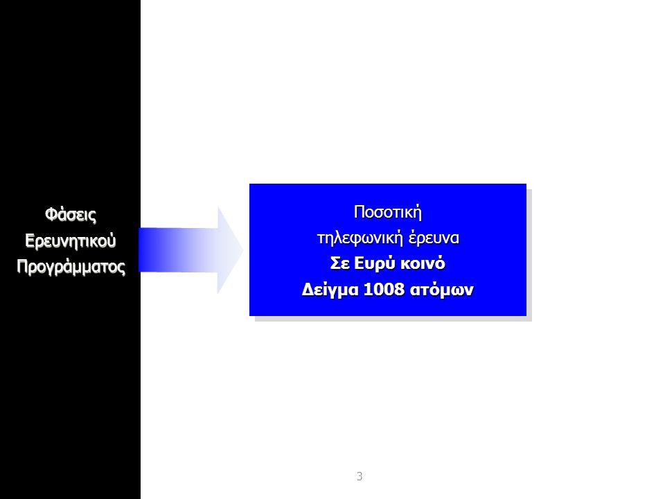 3ΦάσειςΕρευνητικούΠρογράμματοςΠοσοτική τηλεφωνική έρευνα Σε Ευρύ κοινό Δείγμα 1008 ατόμων Ποσοτική τηλεφωνική έρευνα Σε Ευρύ κοινό Δείγμα 1008 ατόμων