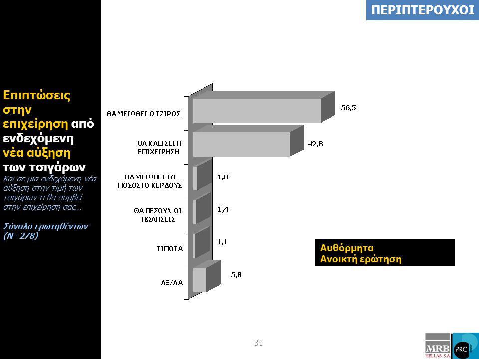 31 Επιπτώσεις στην επιχείρηση από ενδεχόμενη νέα αύξηση των τσιγάρων Και σε μια ενδεχόμενη νέα αύξηση στην τιμή των τσιγάρων τι θα συμβεί στην επιχείρ