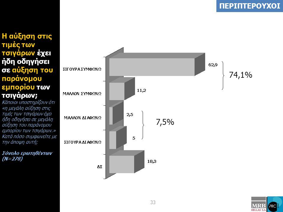 33 Η αύξηση στις τιμές των τσιγάρων έχει ήδη οδηγήσει σε αύξηση του παράνομου εμπορίου των τσιγάρων; Κάποιοι υποστηρίζουν ότι «η μεγάλη αύξηση στις τιμές των τσιγάρων έχει ήδη οδηγήσει σε μεγάλη αύξηση του παράνομου εμπορίου των τσιγάρων.» Κατά πόσο συμφωνείτε με την άποψη αυτή; Σύνολο ερωτηθέντων (Ν=278) ΠΕΡΙΠΤΕΡΟΥΧΟΙ 74,1% 7,5%